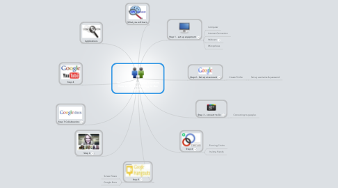 Mind Map: Sequencing Instructing Teachers How to Use Technology in the Classroom