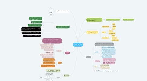 Mind Map: Periodísticos