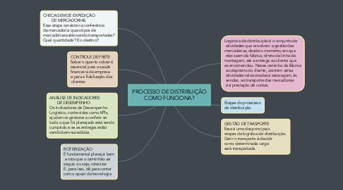 Mind Map: PROCESSO DE DISTRIBUIÇÃO COMO FUNCIONA?