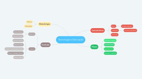 Mind Map: Tecnologia e Educação