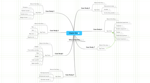 Mind Map: Chapter One
