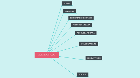 Mind Map: AGÊNCIA VTCOM