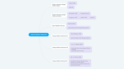 Mind Map: Sejarah Bahasa Indonesia