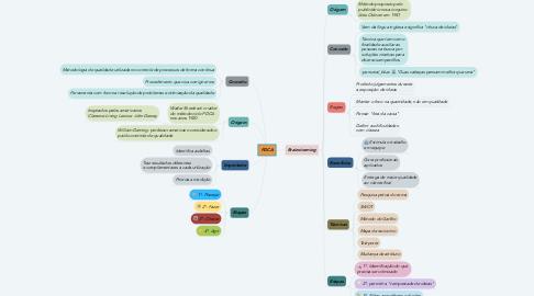 Mind Map: PDCA