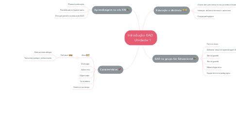 Mind Map: Introdução EAD      Unidade 1