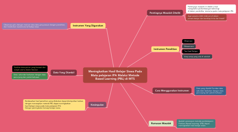 Mind Map: Meningkatkan Hasil Belajar Siswa Pada Mata pelajaran IPA Malalui Metode Based Learning (PBL) di MTS