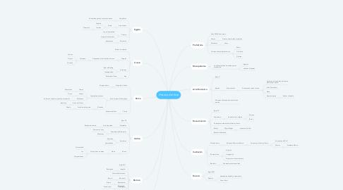 Mind Map: Historia del Arte