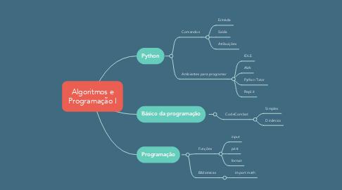 Mind Map: Algoritmos e Programação I