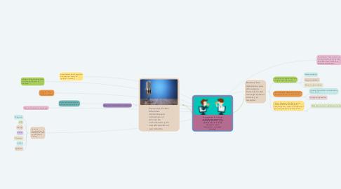 Mind Map: Comunicación: Es la acción consciente de intercambiar información entre dos o más participantes con el fin de transmitir o recibir información u opiniones distintas.