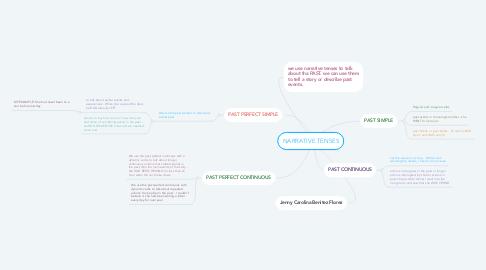 Mind Map: NARRATIVE TENSES