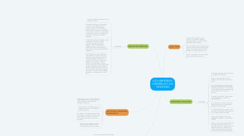 Mind Map: LOS HEMISFERIOS CEREBRALES Y SUS FUNCIONES