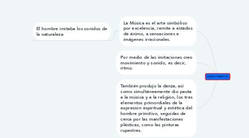 Mind Map: MÚSICA PRIMITIVA