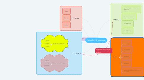 Mind Map: Technology Frameworks