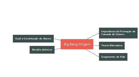 Mind Map: Big Bang Origem
