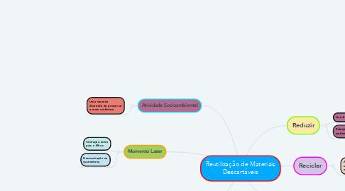 Mind Map: Reutilização de Materiais Descartáveis