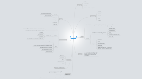 Mind Map: aeiou
