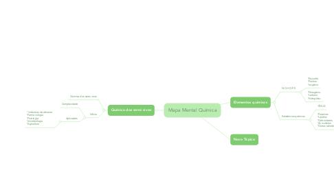 Mind Map: Mapa Mental Química