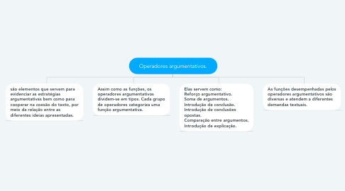 Mind Map: Operadores argumentativos.