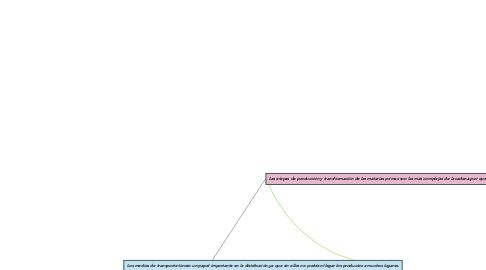 Mind Map: ETAPAS DE LAS CADENAS PRODUCTIVAS