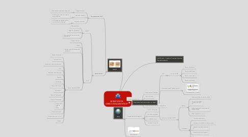 Mind Map: SERVICIOS DE DIRECCIONAMIENTO IP
