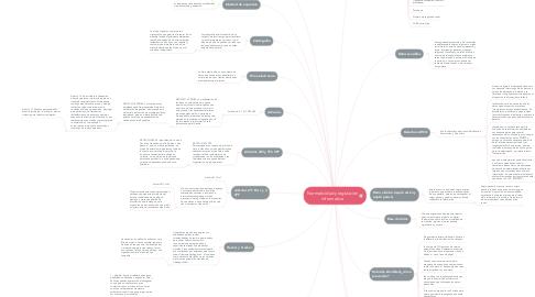 Mind Map: Normatividad y legislación informatica