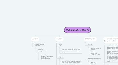 Mind Map: El Quijote de la Mancha