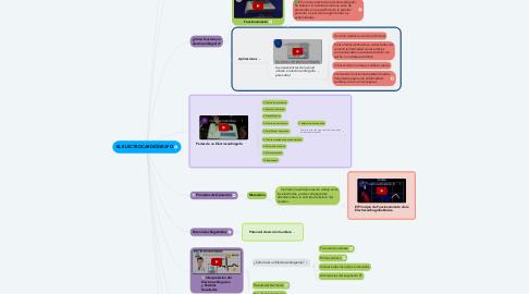 Mind Map: EL ELECTROCARDIÓGRAFO