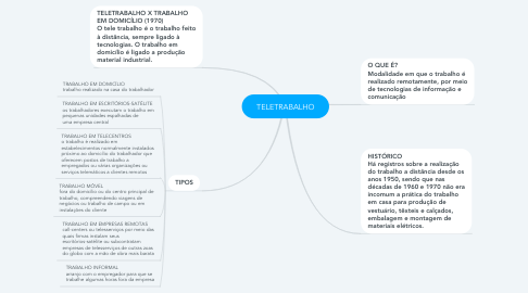 Mind Map: TELETRABALHO