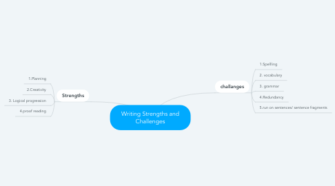 Mind Map: Writing Strengths and Challenges