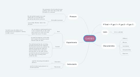 Mind Map: GASSES