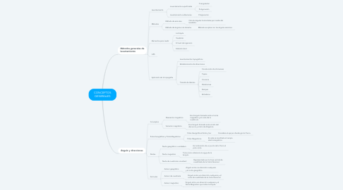 Mind Map: CONCEPTOS GENERALES
