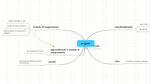 Mind Map: progetto