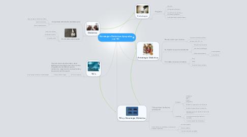 Mind Map: Estrategias Didácticas Apoyadas con TIC