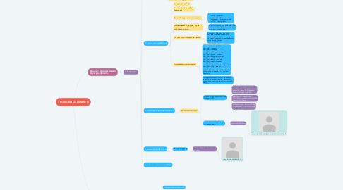 Mind Map: Установка Gulp/sass/js