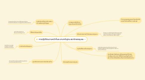 Mind Map: การปฏิบัติตนตามหน้าที่และบทบาทในฐานะสมาชิกของชุมชน