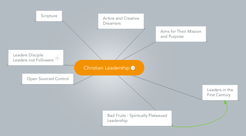 Mind Map: Christian Leadership