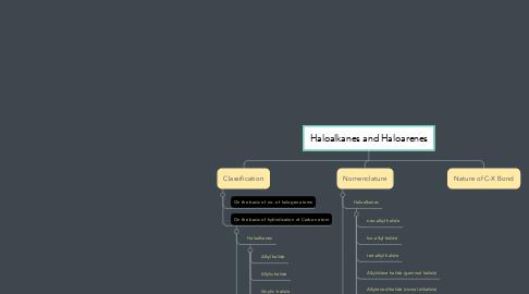 Mind Map: Haloalkanes and Haloarenes
