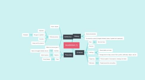 Mind Map: MARXISM (1)