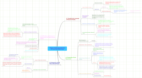 Mind Map: Chapter 4 Gathering Useful Data for Examining Relationships