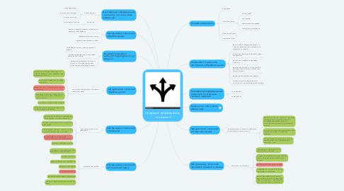 Mind Map: Напрями інформаційних технологій