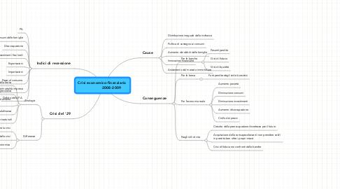 Mind Map: Crisi economico-finanziaria                 2008-2009