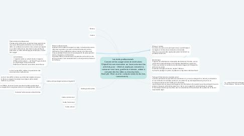 Mind Map: Les écrits professionnels   Concernent les usagers dans les institutions  Objectif de communication sur les structures et les activités, pour : informer, expliquer, convaincre, conserver une trace, garder en mémoire, aident à comprendre des idées ou des situations, …  Exemple : Mail, courrier, compte-rendu de réunion, transmissions, …