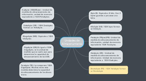 Mind Map: Unidades de Almacenamiento