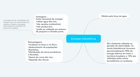 Mind Map: Energia hidrelétrica