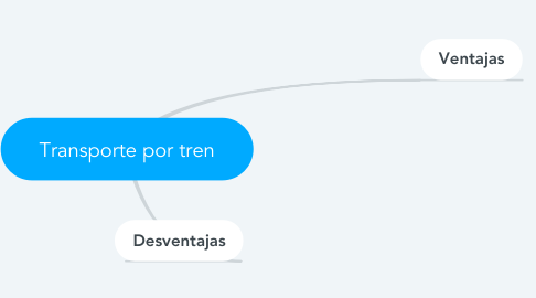 Mind Map: Transporte por tren