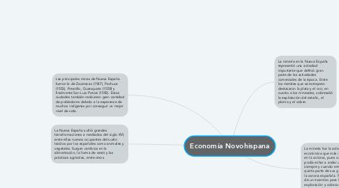 Mind Map: Economía Novohispana