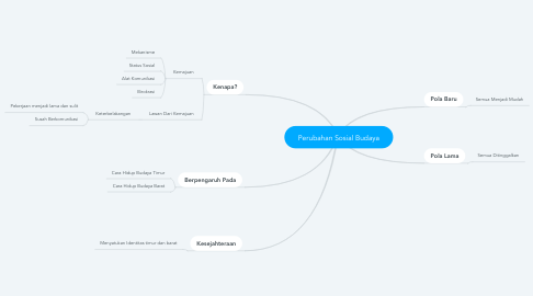 Mind Map: Perubahan Sosial Budaya
