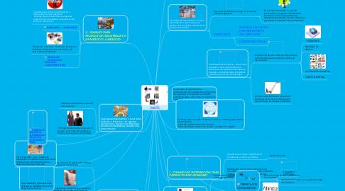 Mind Map: CANALES DE DISTRIBUCIÓN.