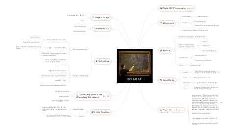 Mind Map: DIGITAL ME
