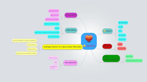 Mind Map: GLÜCK